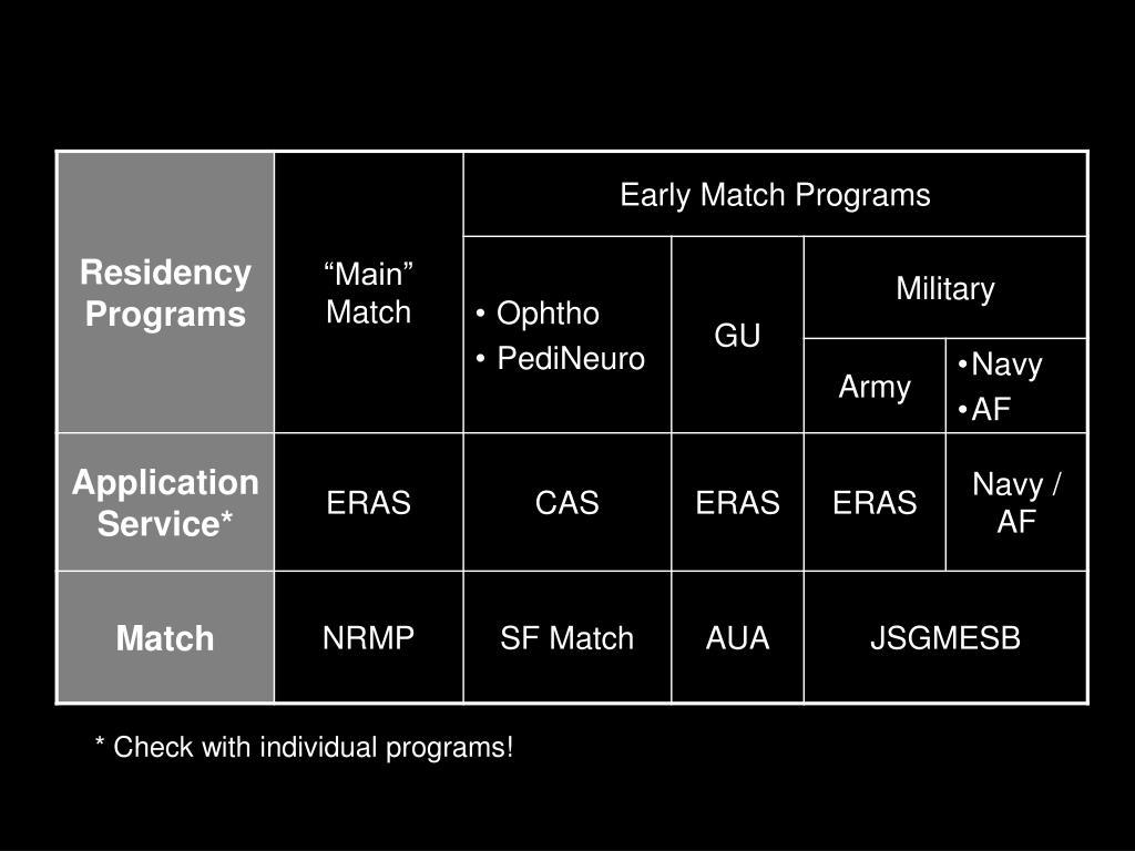 * Check with individual programs!