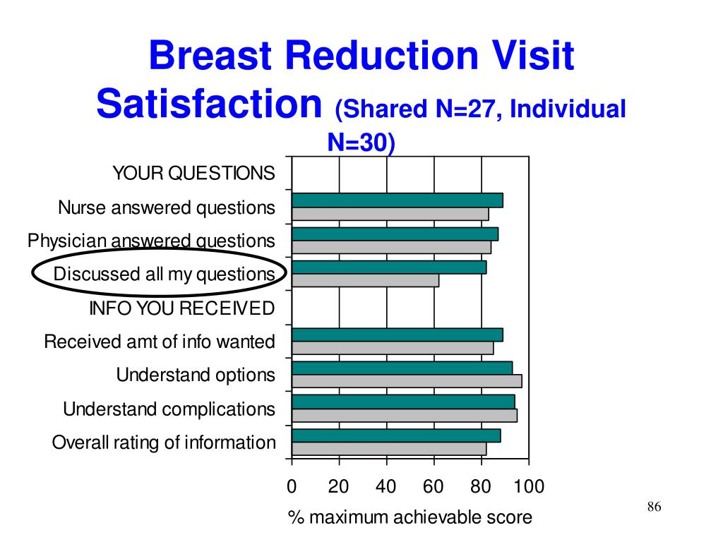 Breast Reduction Visit Satisfaction