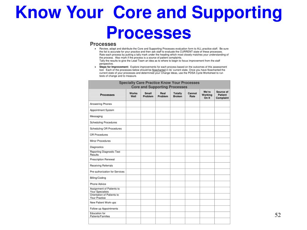 Know Your  Core and Supporting Processes