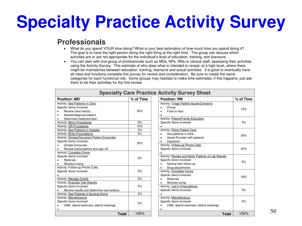 Specialty Practice Activity Survey