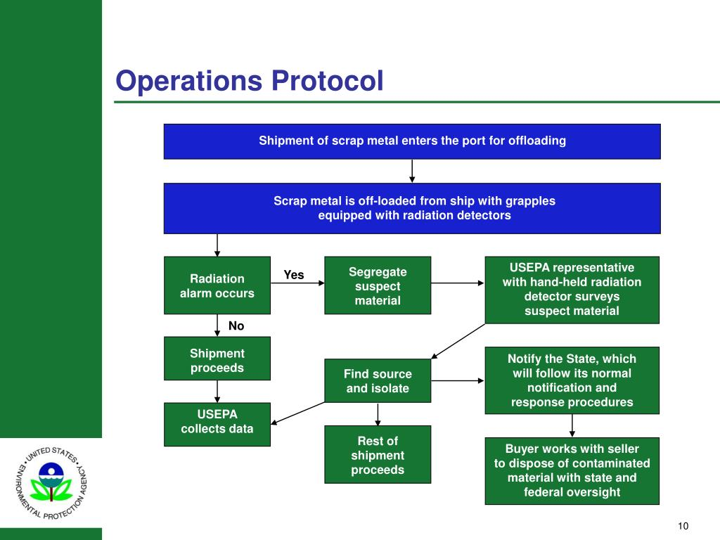 Operations Protocol