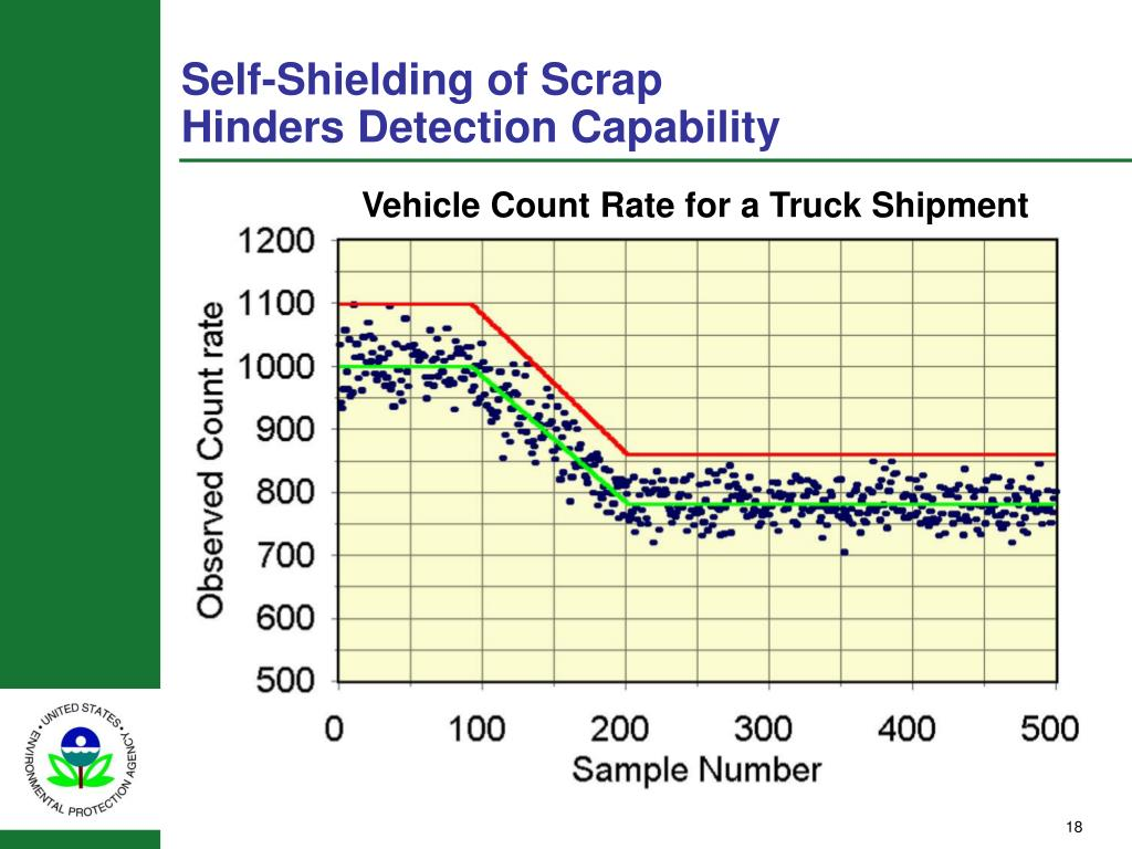 Self-Shielding of Scrap