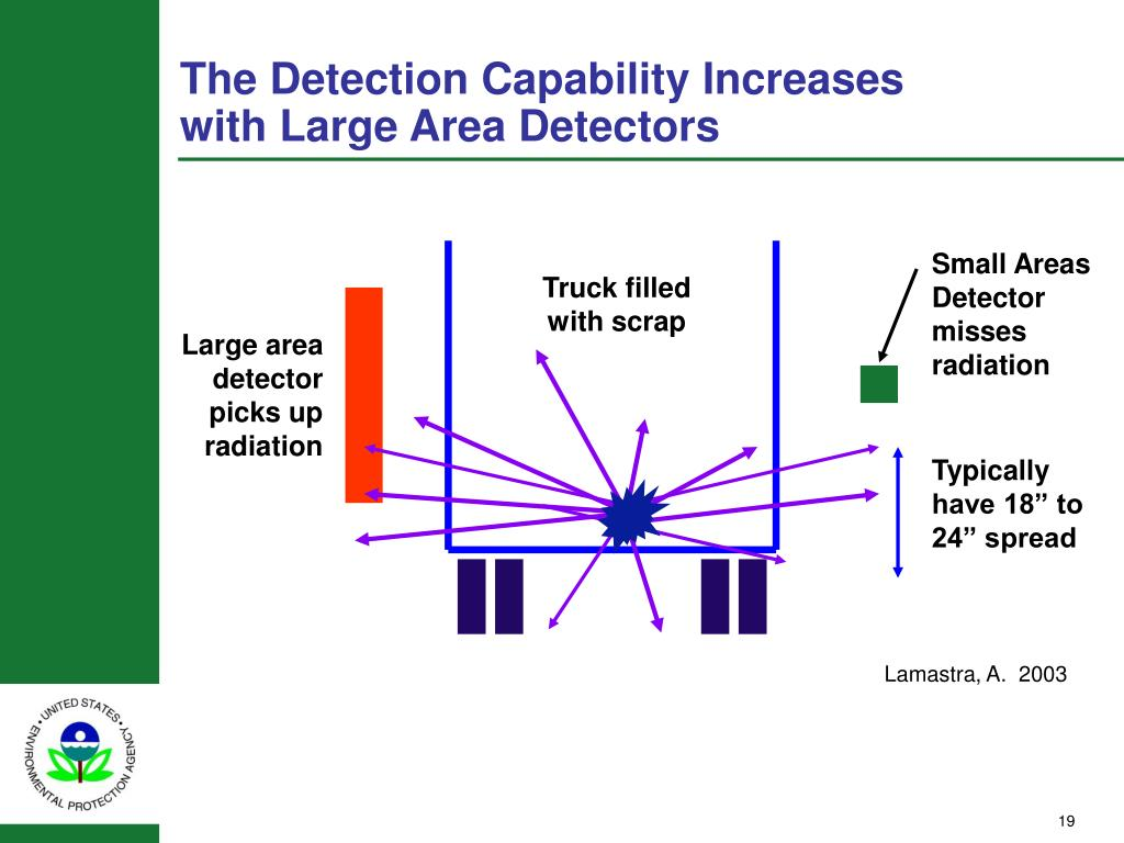 The Detection Capability Increases