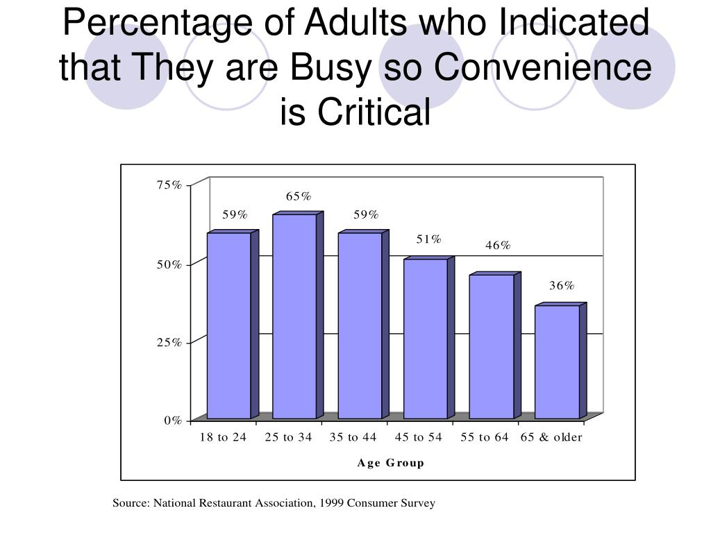 Percentage of Adults who Indicated that They are Busy so Convenience is Critical