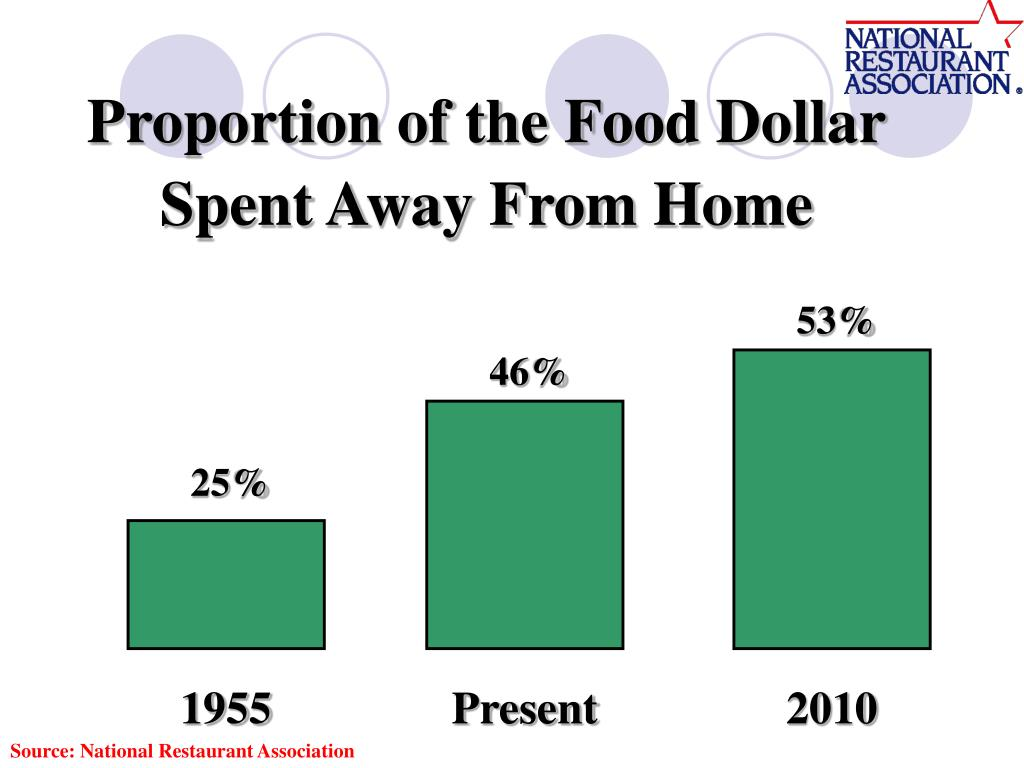 Proportion of the Food Dollar