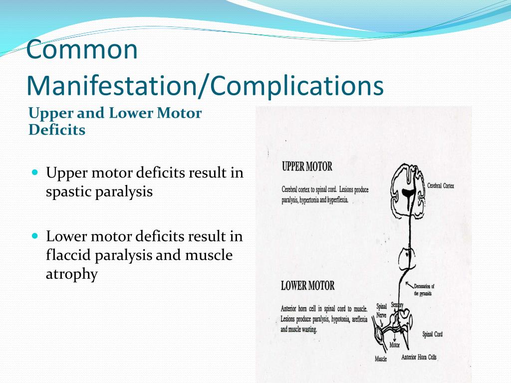 Common Manifestation/Complications