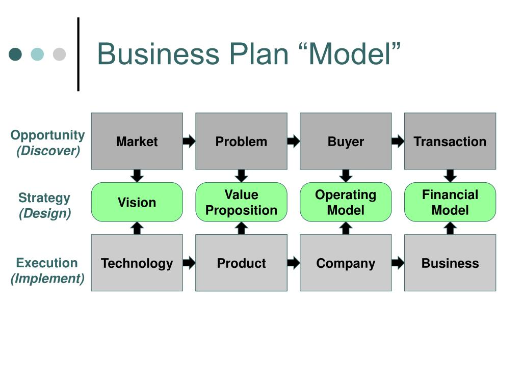 "Business Plan ""Model"""
