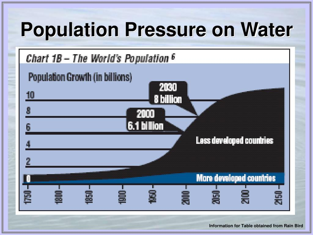 Population Pressure on Water