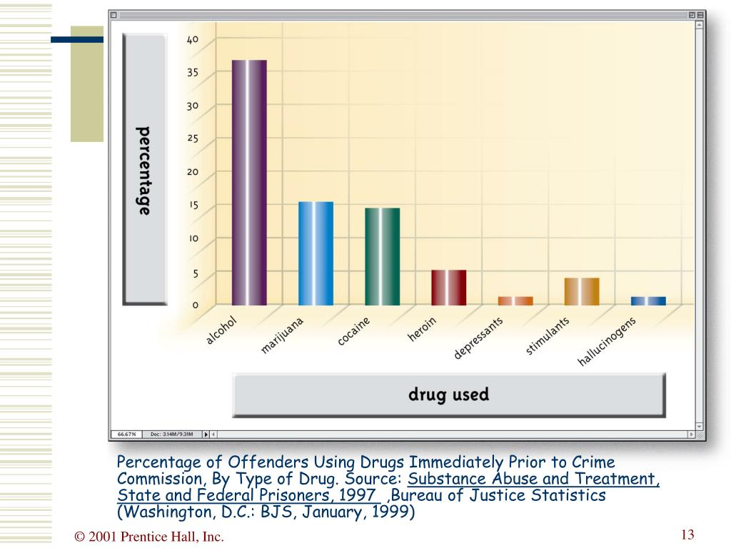 Percentage of Offenders Using Drugs Immediately Prior to Crime Commission, By Type of Drug. Source: