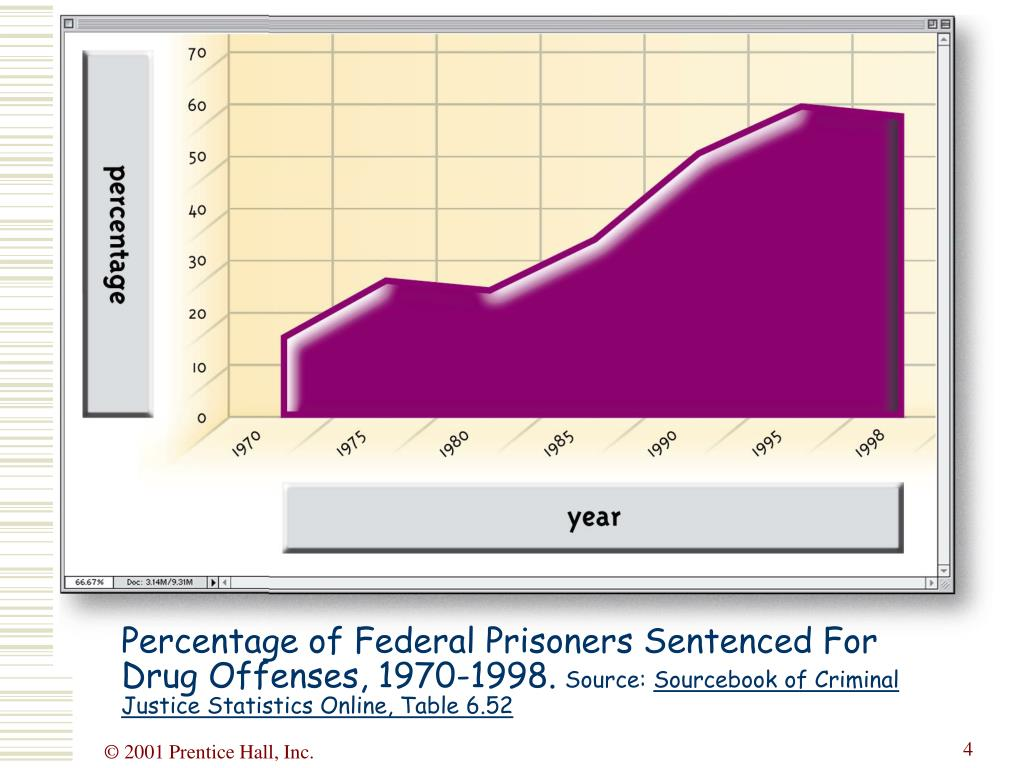 Percentage of Federal Prisoners Sentenced For Drug Offenses, 1970-1998.