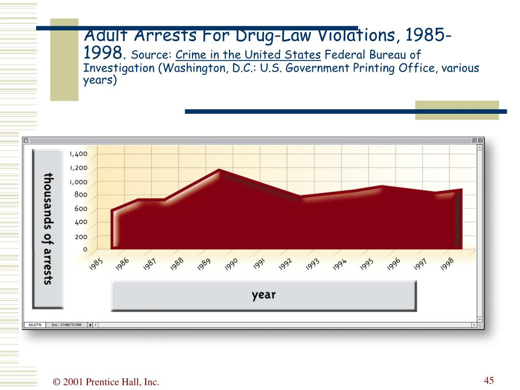 Adult Arrests For Drug-Law Violations, 1985-1998