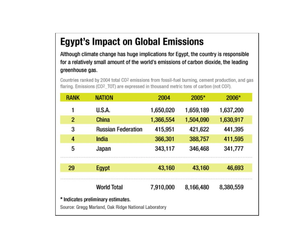 Egypt's impact on global emissions