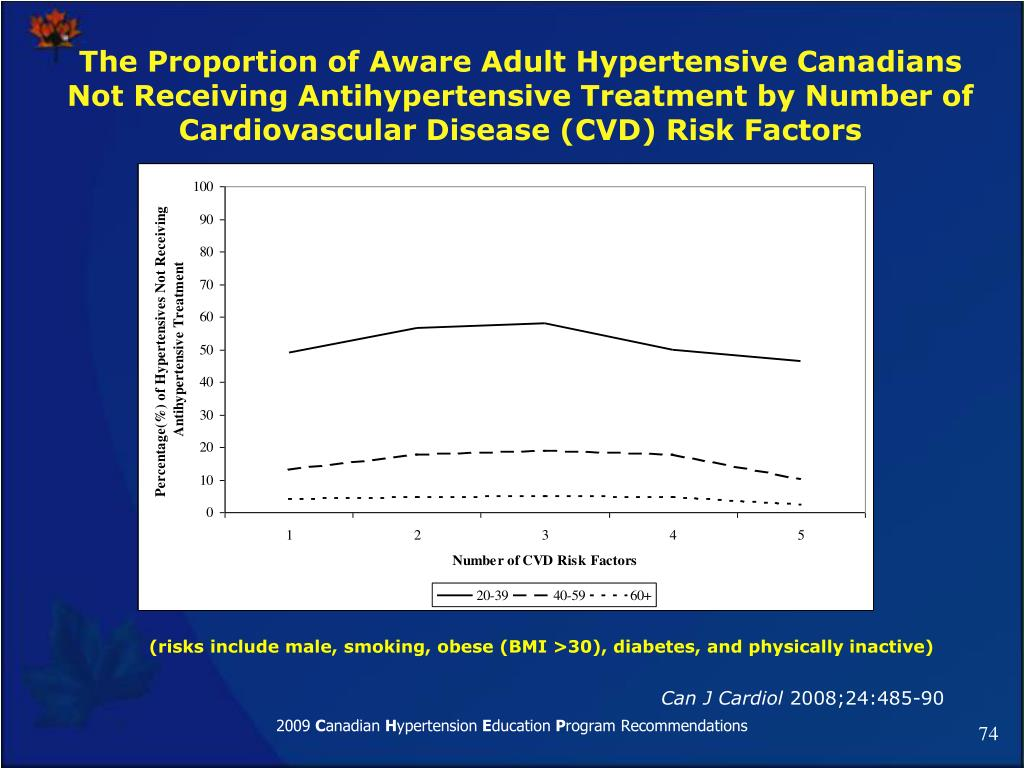 The Proportion of Aware Adult Hypertensive Canadians  Not Receiving Antihypertensive Treatment by Number of Cardiovascular Disease (CVD) Risk Factors