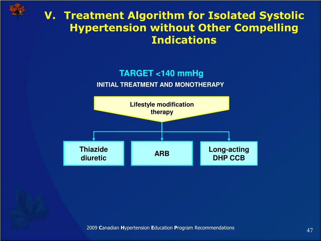 Treatment Algorithm for Isolated Systolic Hypertension