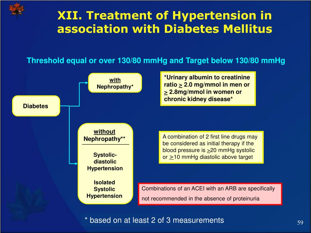 XII. Treatment of Hypertension in association with Diabetes Mellitus
