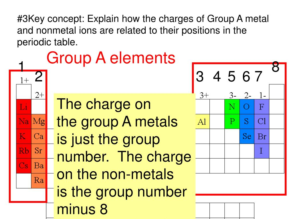 Ppt 1 name the ions formed by these elements and - How many elements on the periodic table ...
