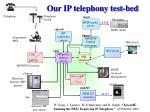 our ip telephony test bed