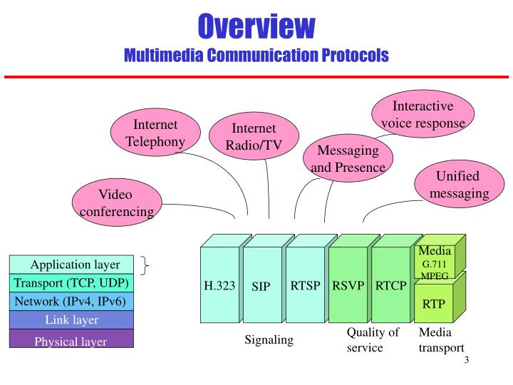 Overview multimedia communication protocols l.jpg