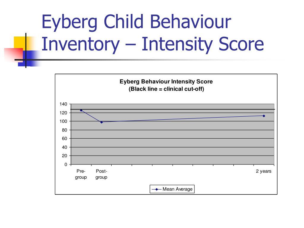 Eyberg Child Behaviour Inventory – Intensity Score