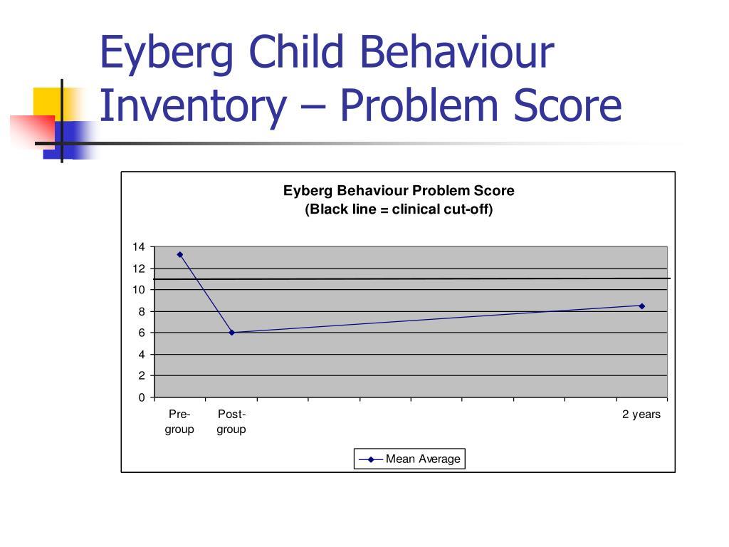 Eyberg Child Behaviour Inventory – Problem Score