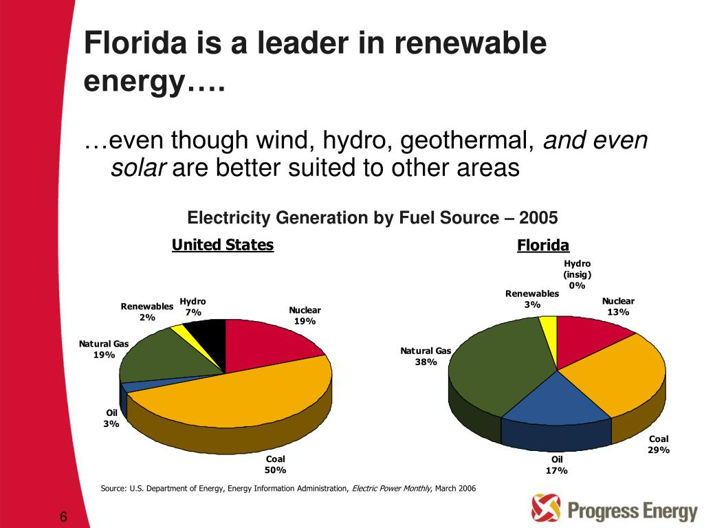 Florida is a leader in renewable energy….