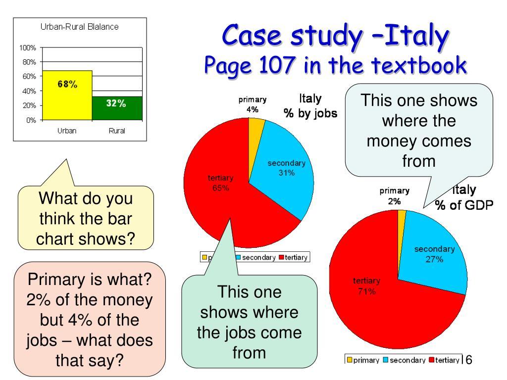 Case study –Italy