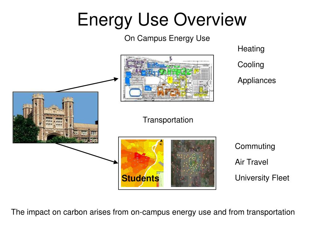 Energy Use Overview