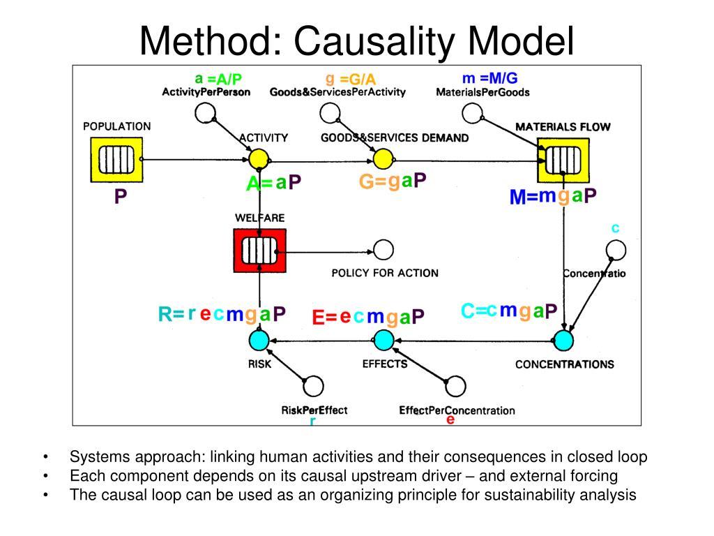 Method: Causality Model