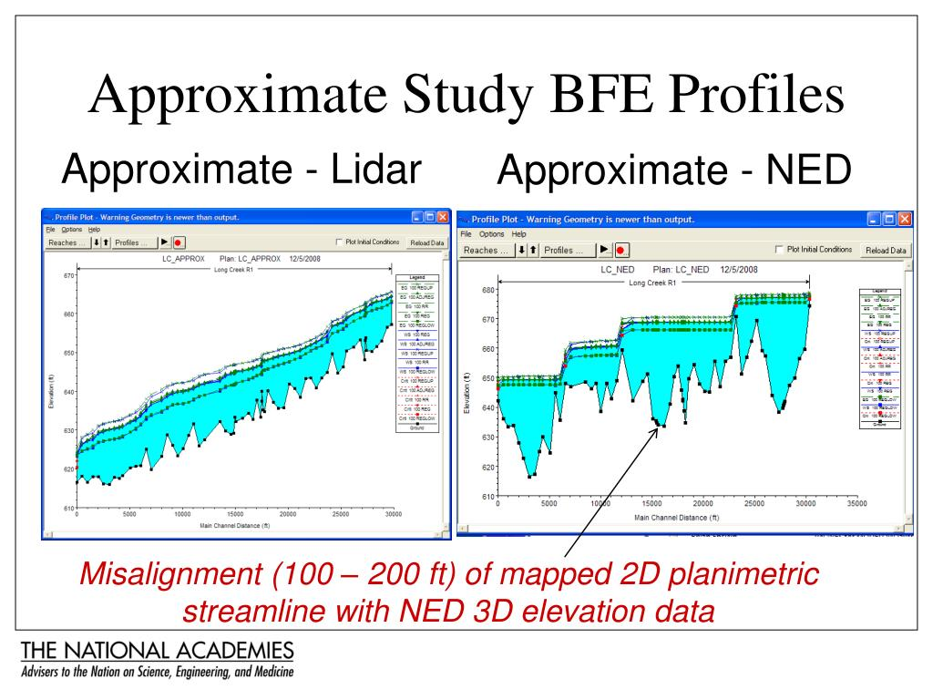 Approximate Study BFE Profiles