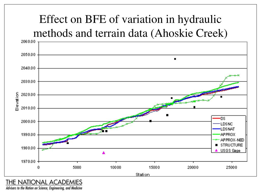 Effect on BFE of variation in hydraulic methods and terrain data (Ahoskie Creek)