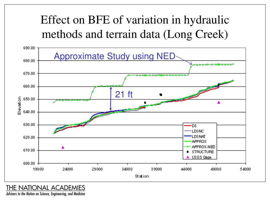 Effect on BFE of variation in hydraulic methods and terrain data (Long Creek)