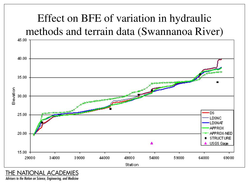 Effect on BFE of variation in hydraulic methods and terrain data (Swannanoa River)