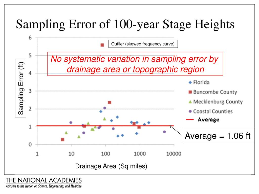 Sampling Error of 100-year Stage Heights