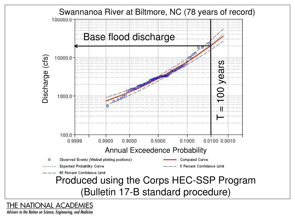 Swannanoa River at Biltmore, NC (78 years of record)