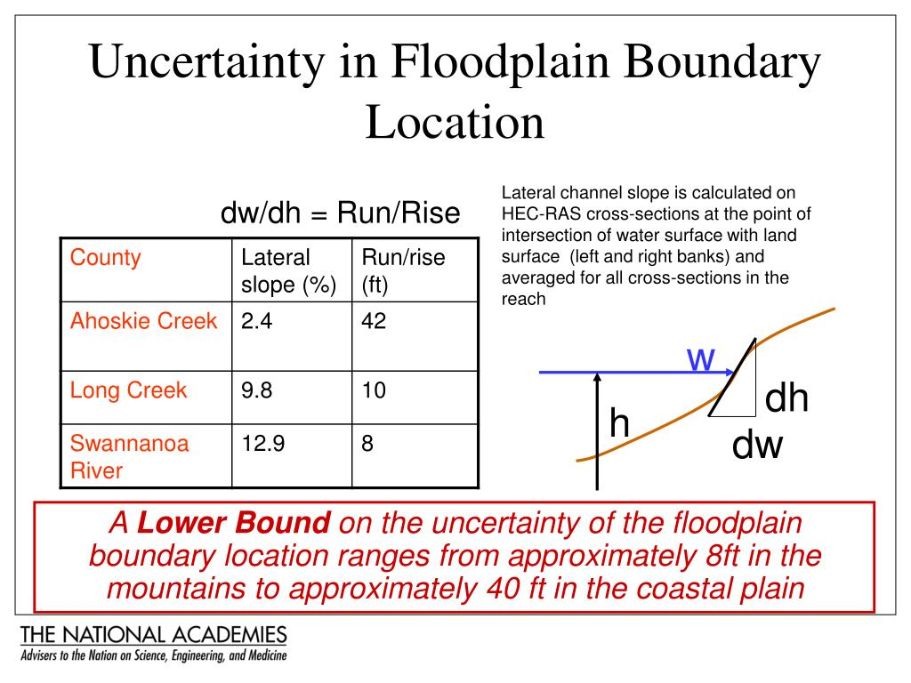 Uncertainty in Floodplain Boundary Location