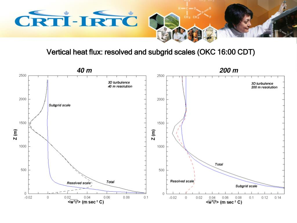 Vertical heat flux: resolved and subgrid scales (OKC 16:00 CDT)