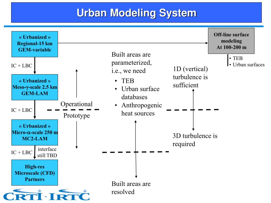 Urban Modeling System