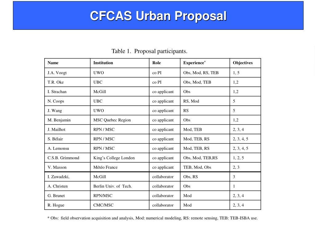 CFCAS Urban Proposal