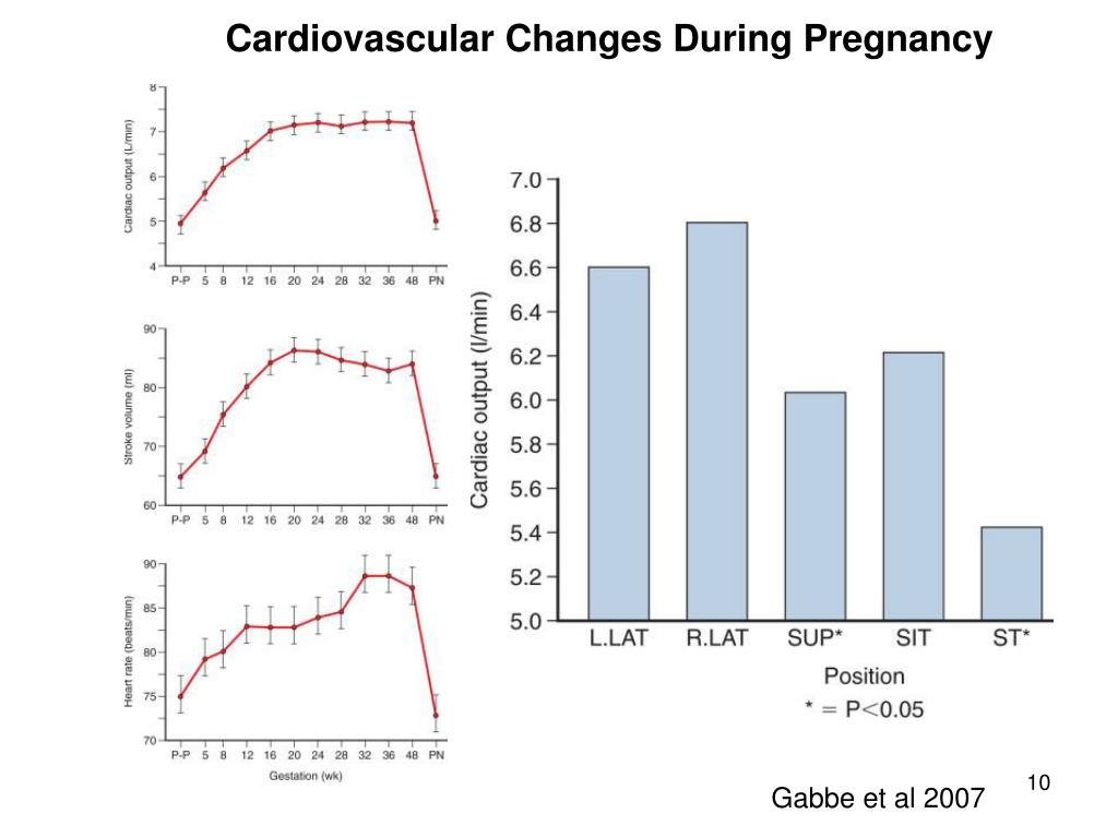 Cardiovascular Changes During Pregnancy
