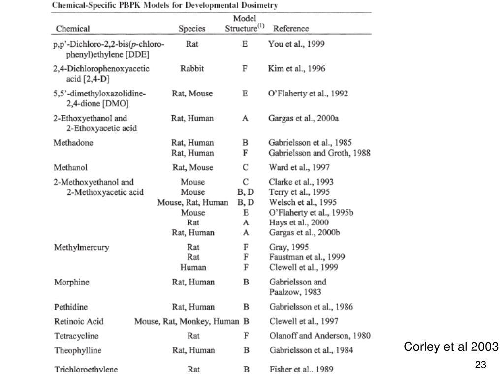 Corley et al 2003