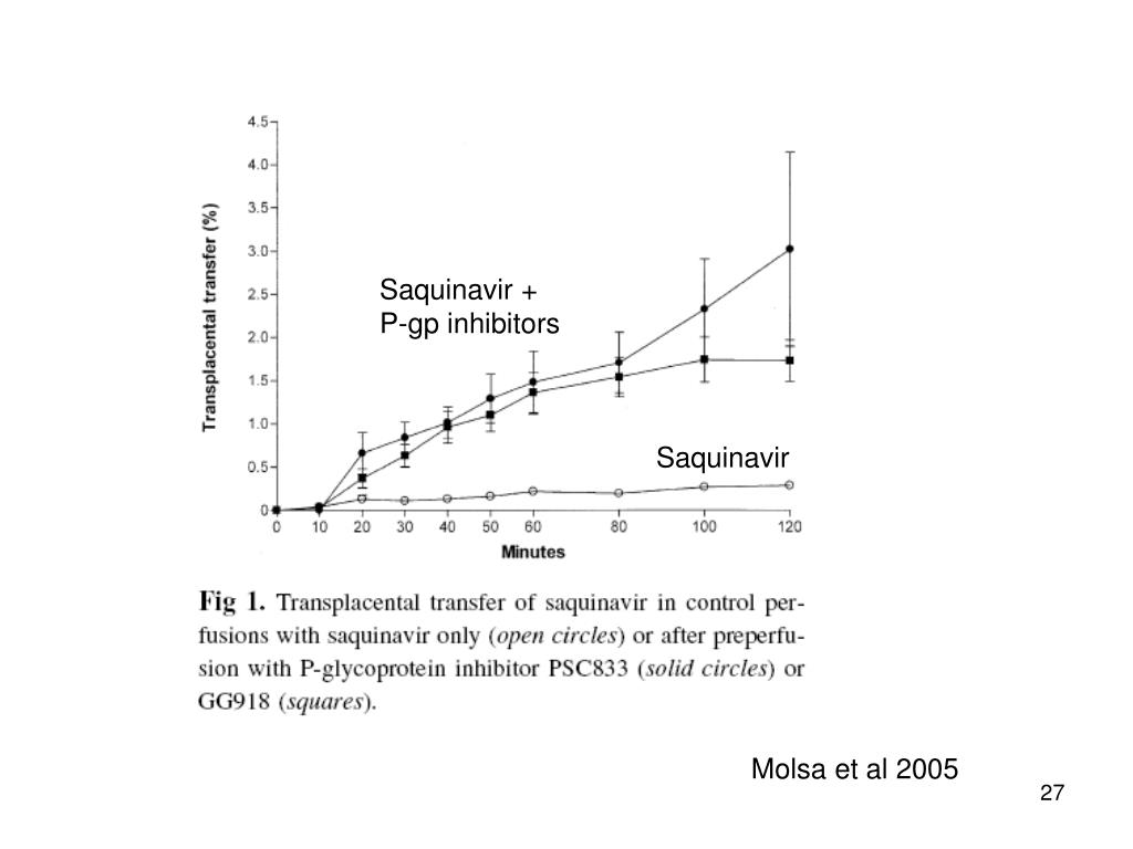 Saquinavir + P-gp inhibitors
