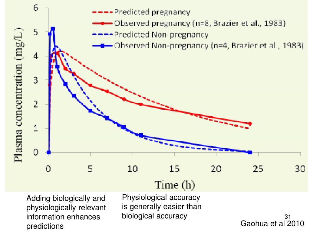 Physiological accuracy
