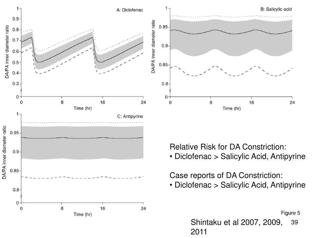 Relative Risk for DA Constriction: