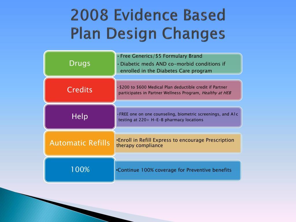 2008 Evidence Based