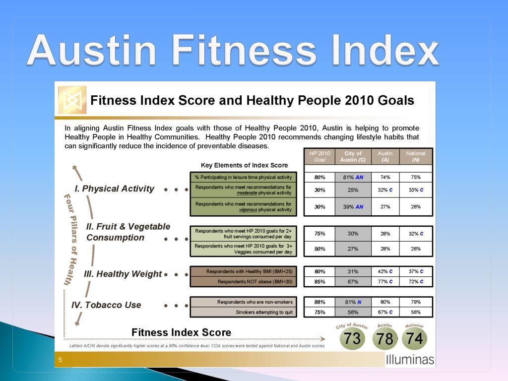 Austin Fitness Index