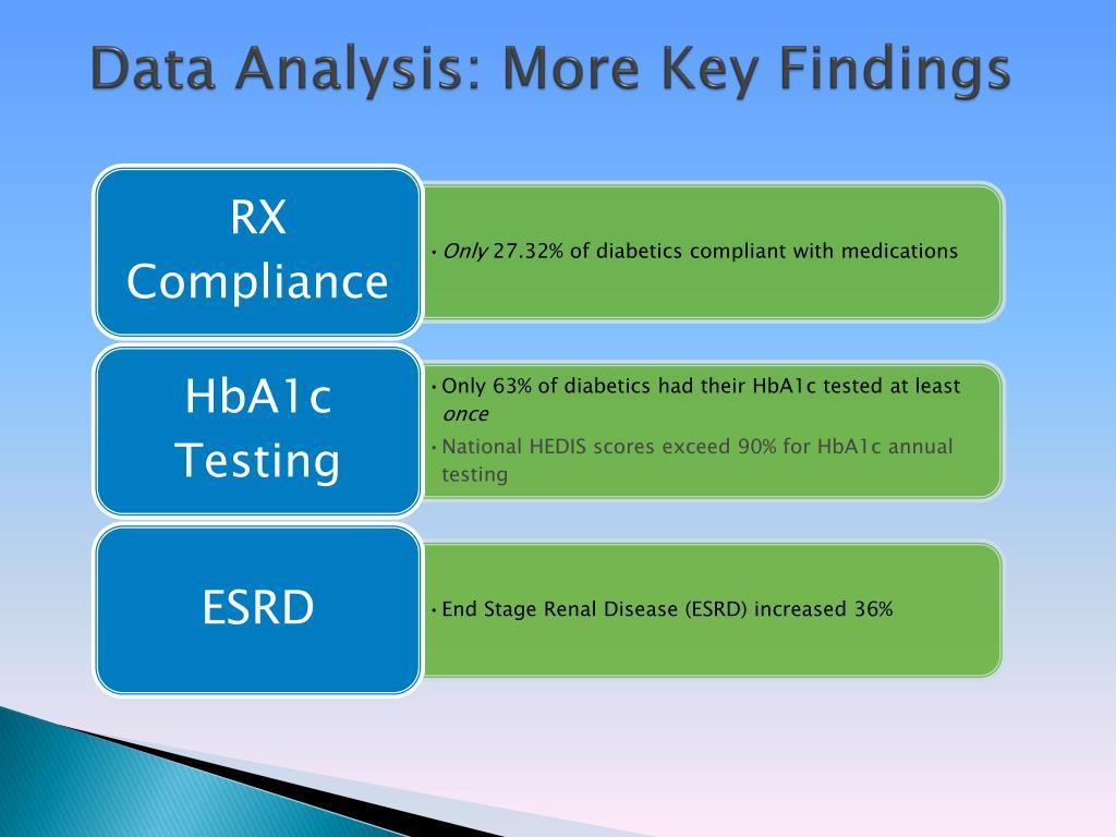 Data Analysis: More Key Findings