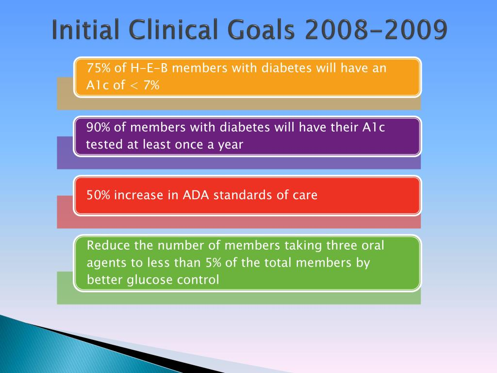 Initial Clinical Goals 2008-2009