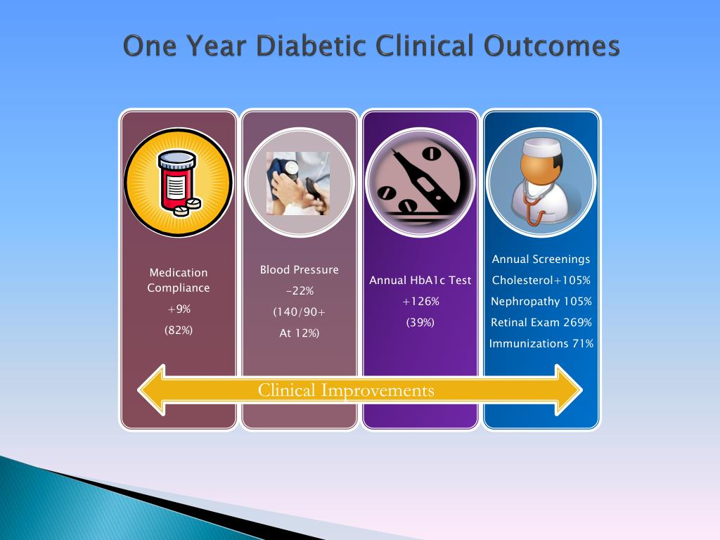 One Year Diabetic Clinical Outcomes
