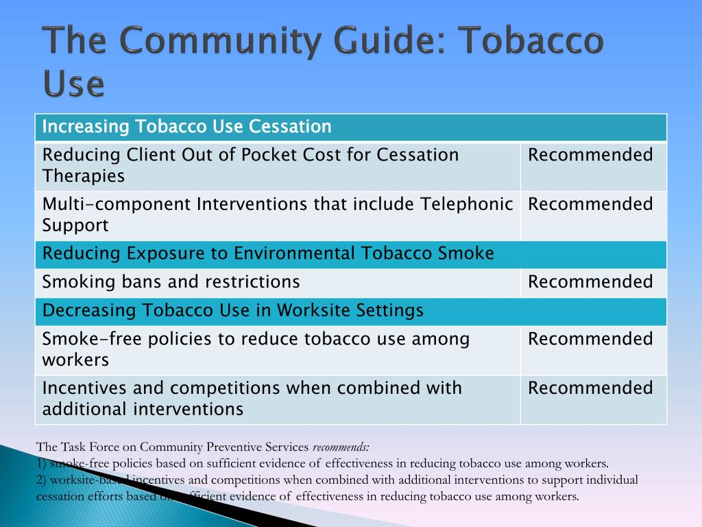 The Community Guide: Tobacco Use