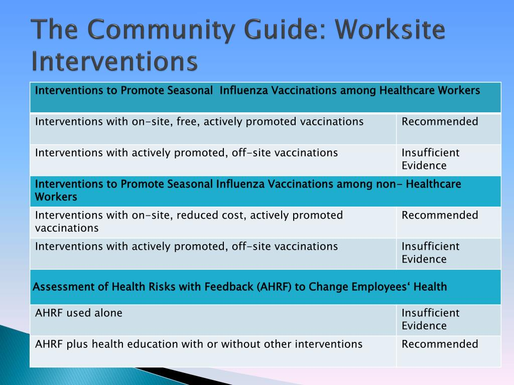 The Community Guide: Worksite Interventions